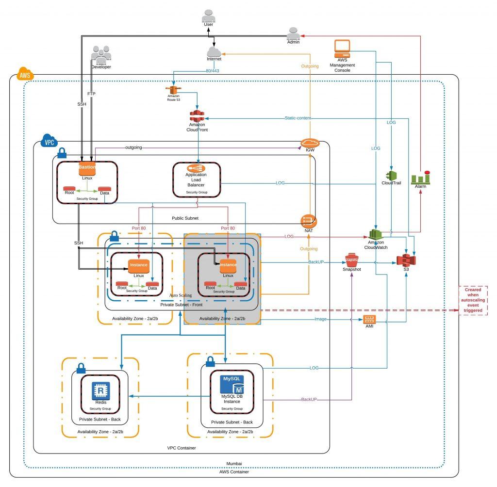 wonworld architecture diagram